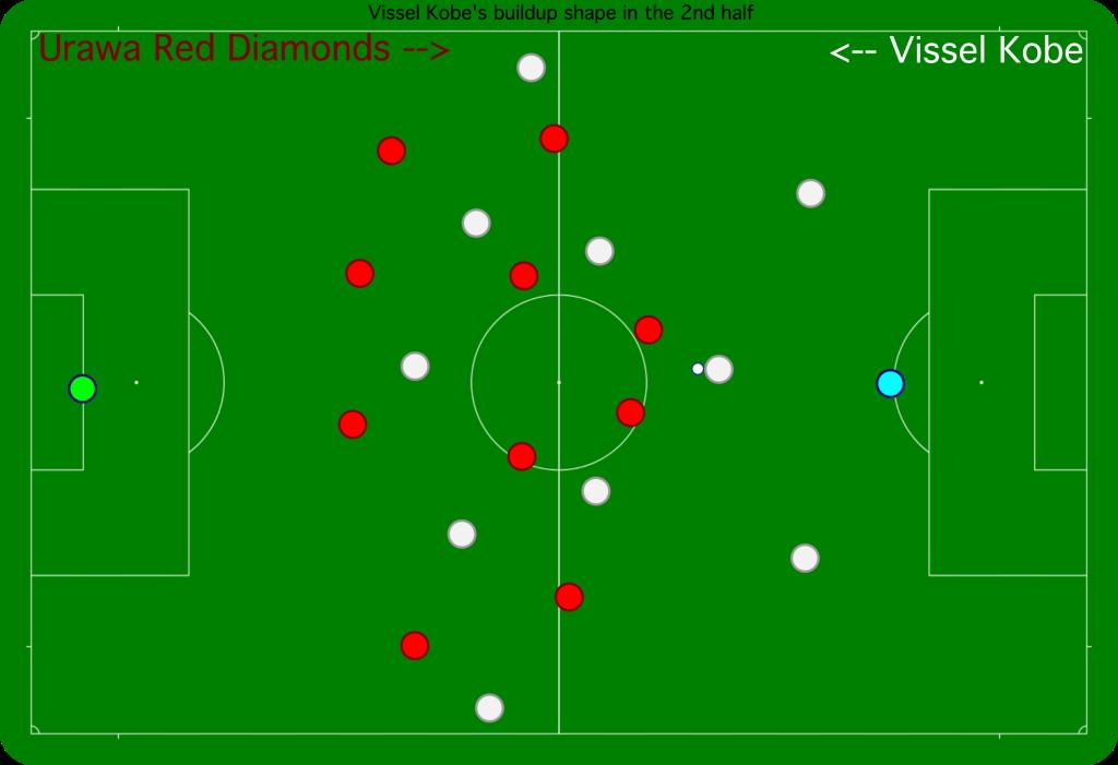Vissel Kobe's buildup in the second half, with Sergi Samper higher up.