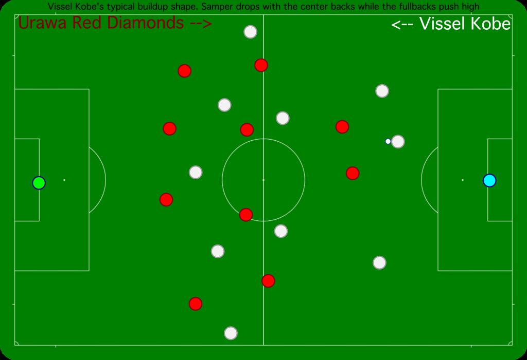 Vissel Kobe's buildup in the first half, with Sergi Samper deep.