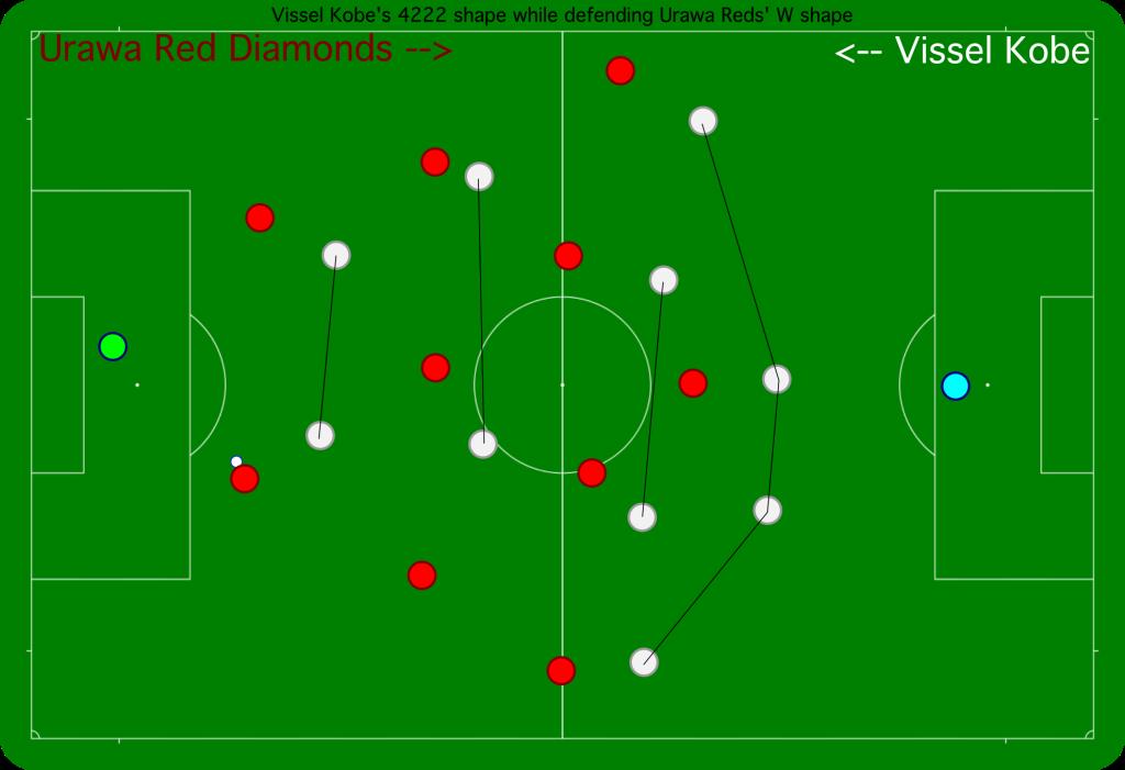 Vissel Kobe's 4222 shape while defending Urawa Reds' W shape buildup.